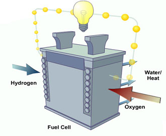 fuel-cell-how-it-works-japan 330